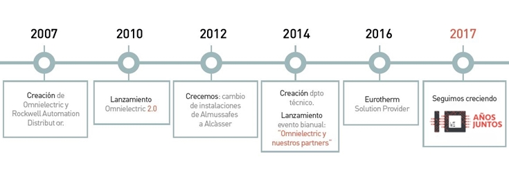 Timeline Omnielectric